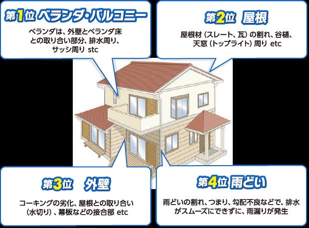 第1位ベランダー・バルコニー、第2位屋根、第3位外壁、第4位雨どい